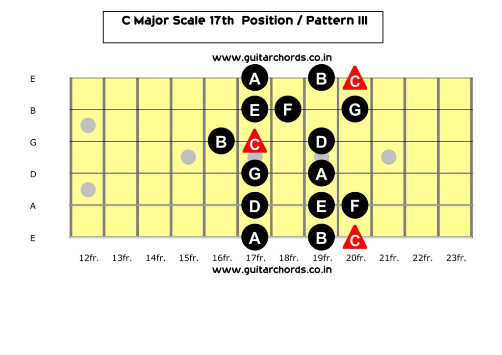 C Major 17th Position