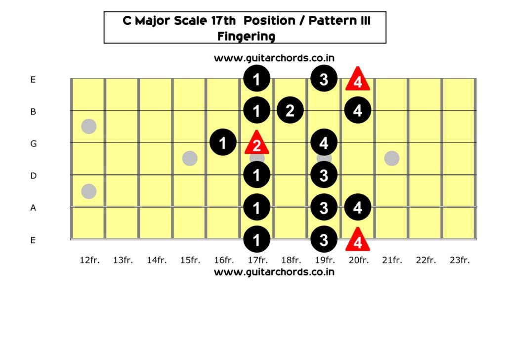 C Major 17th Position_Fingering