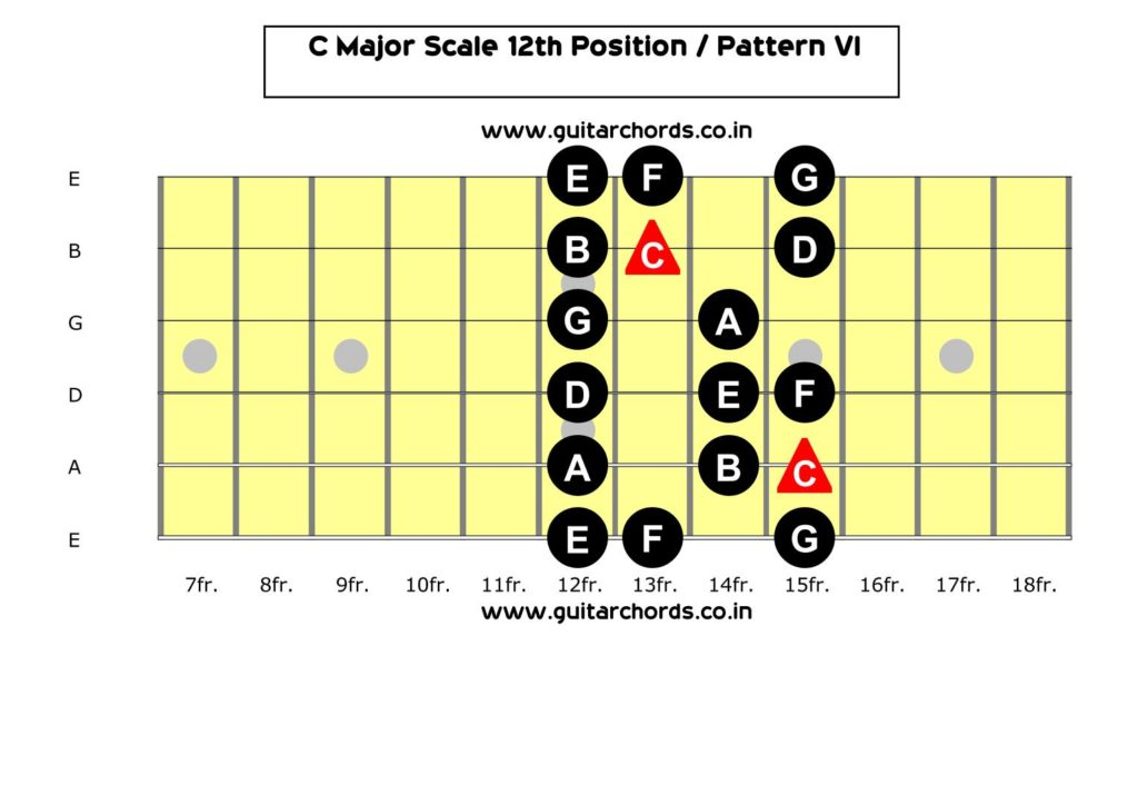 C Major Scale 12th Position