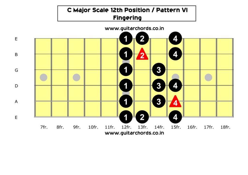C Major Scale 12th Position_Fingering