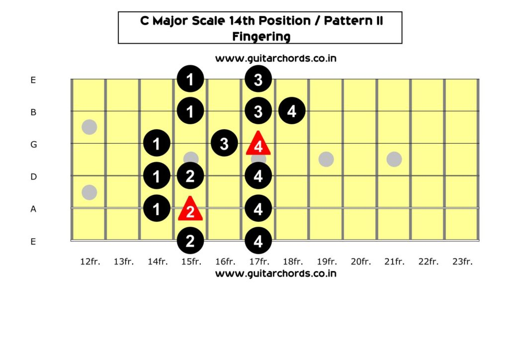 C Major Scale 14th Position_Fingering