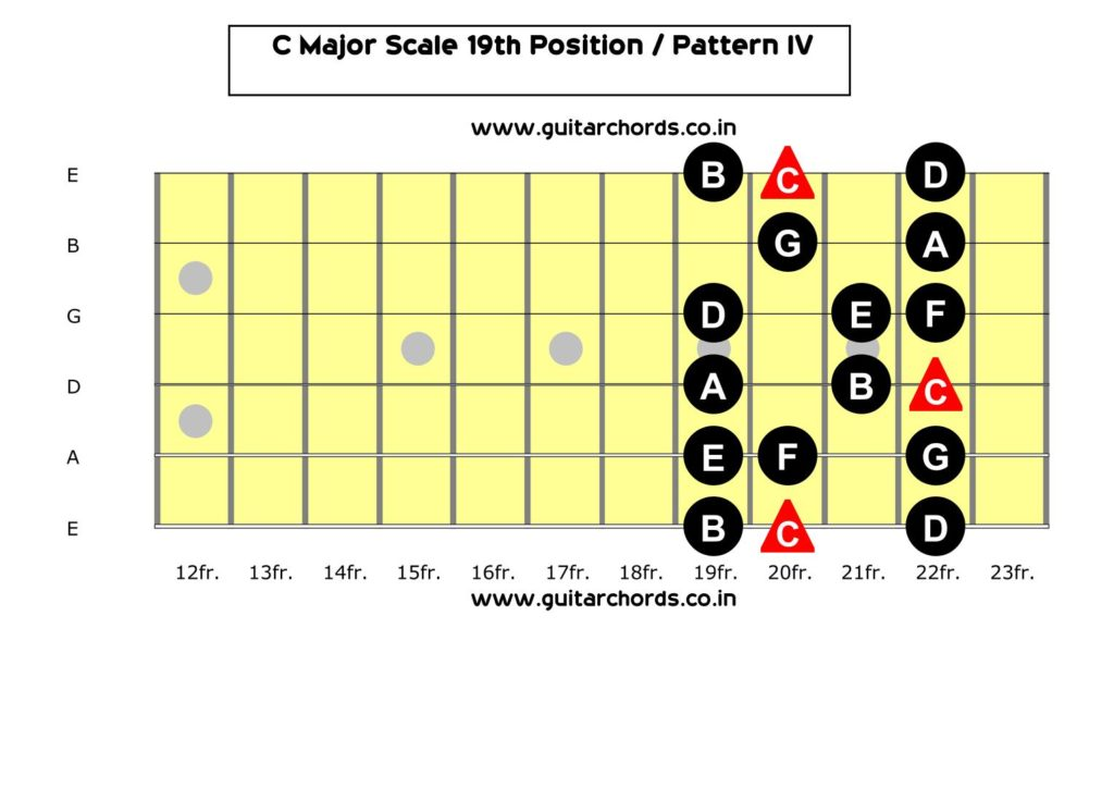 C Major Scale 19th Position