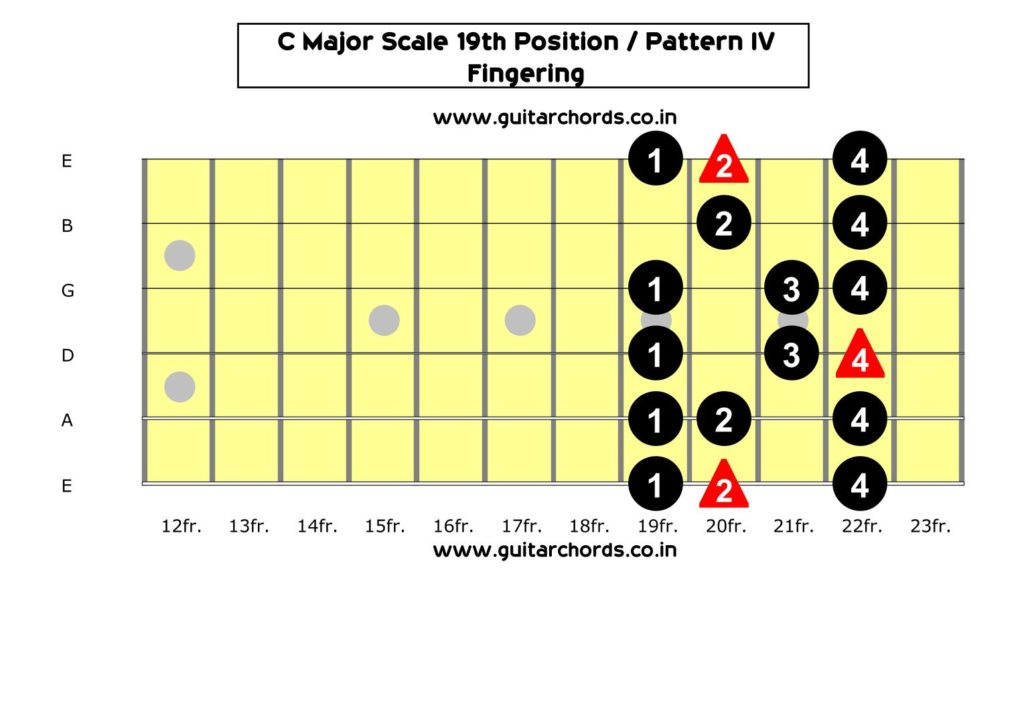 C Major Scale 19th Position_Fingering