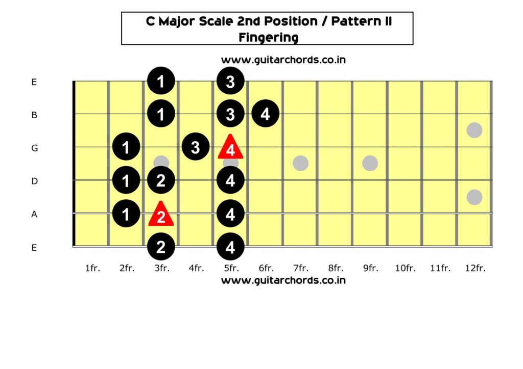 C Major Scale 2nd Position_Fingering