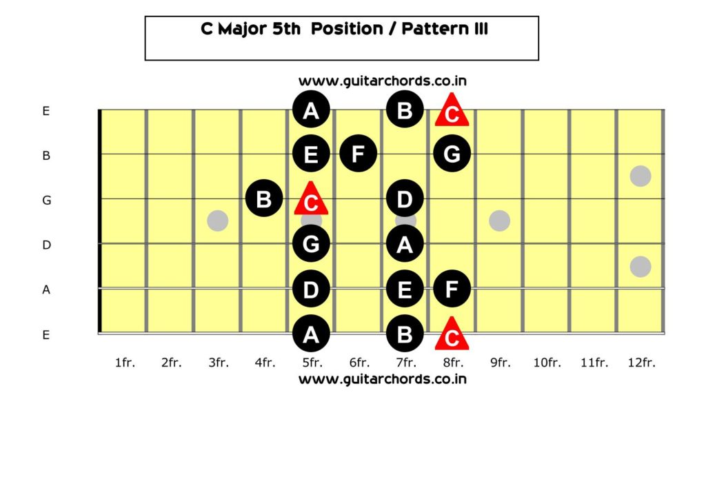 C Major Scale 5th Position