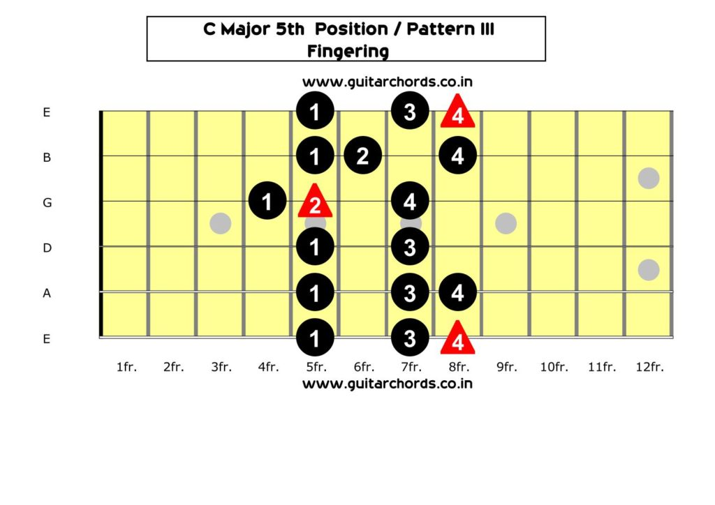 C Major Scale 5th Position_Fingering