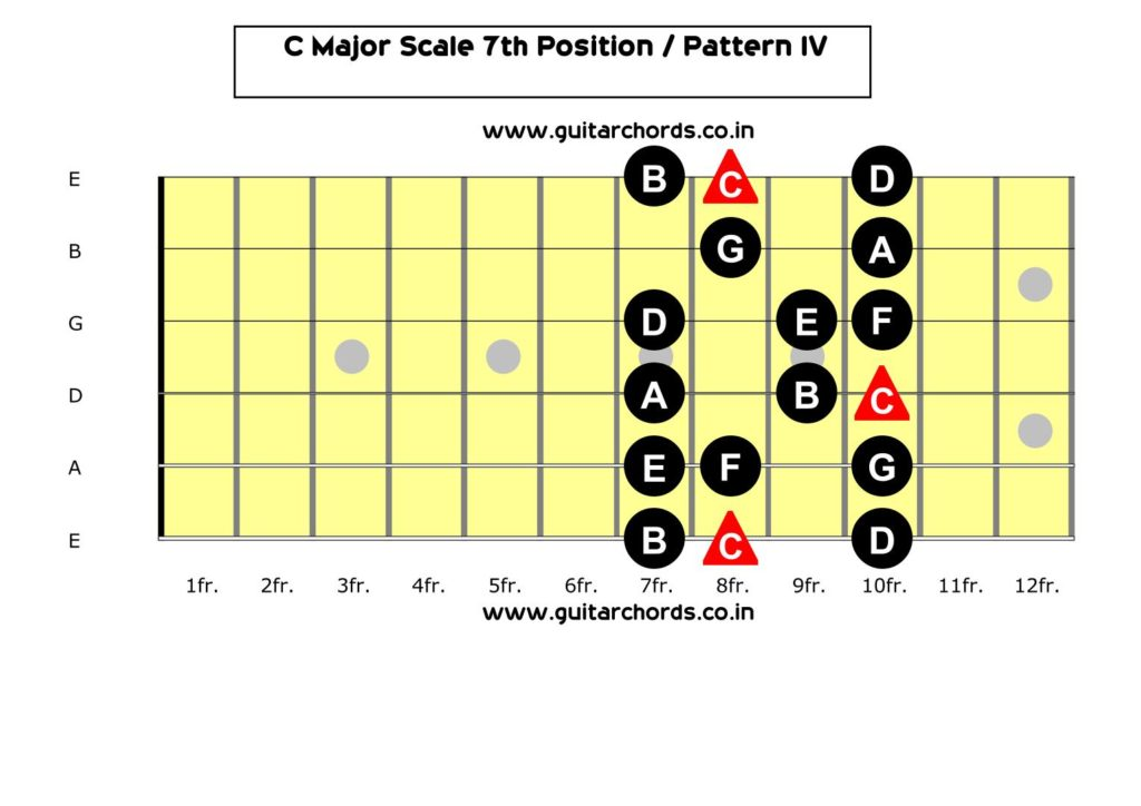 C Major Scale 7th Position