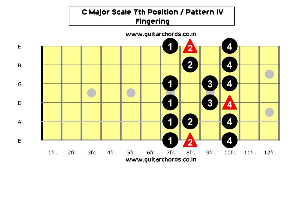 C Major Scale 7th Position_Fingering