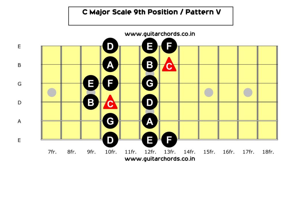 C Major Scale 9th Position