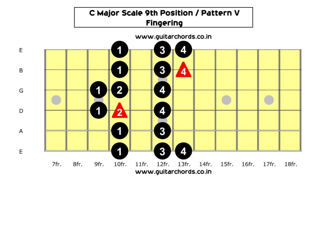 C Major Scale 9th Position_Fingering