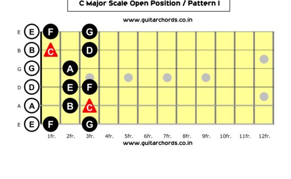 C Major Scale Open Position - Pattern I