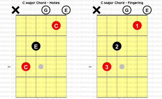 C Major Open Chord Combined