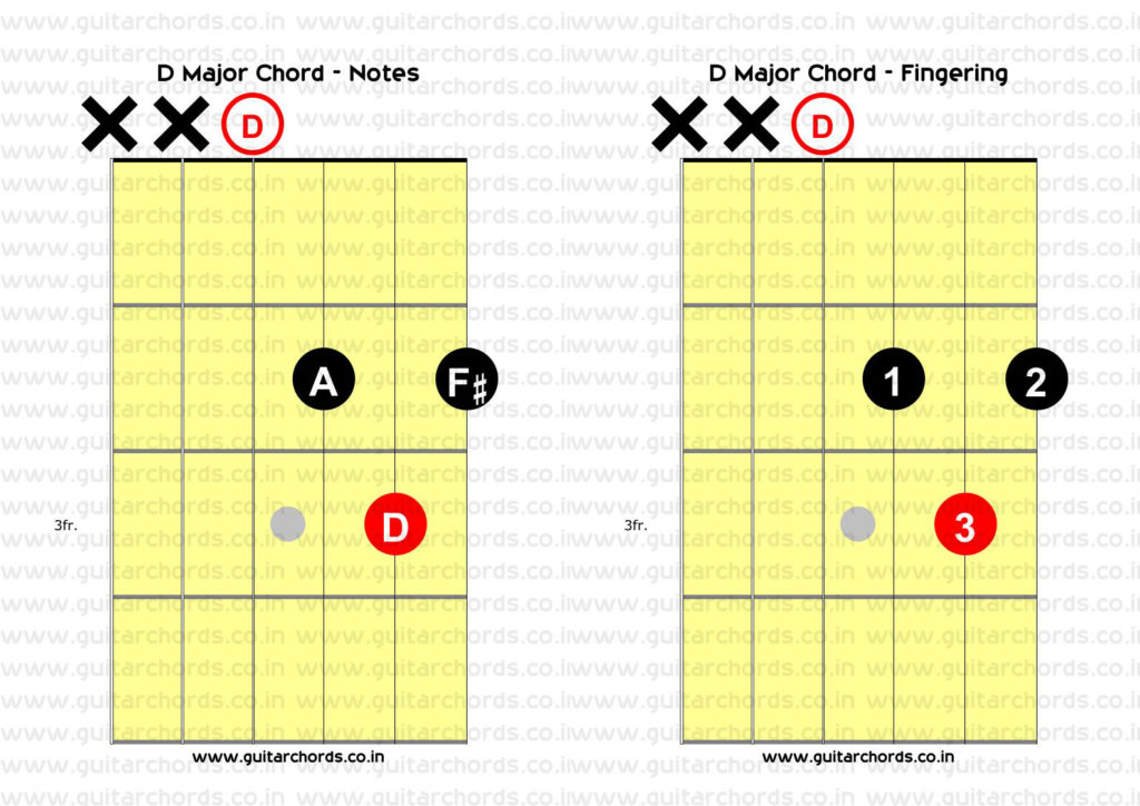 D Major Open Chord Combined