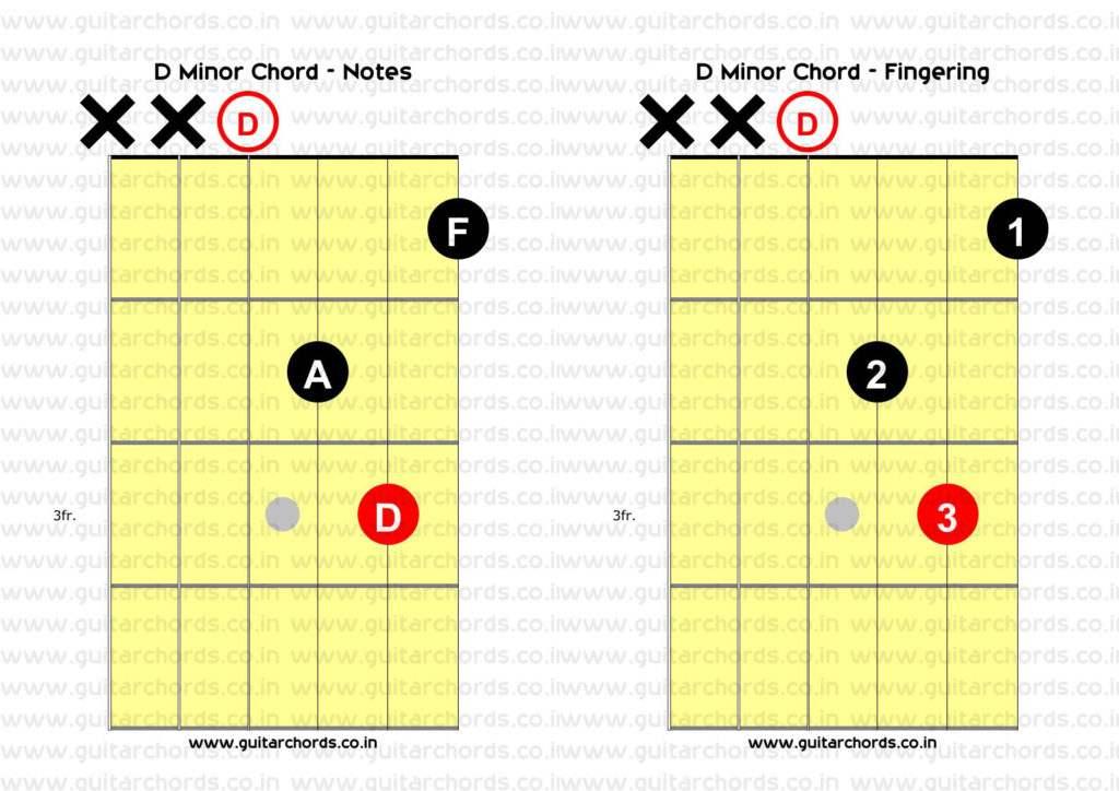 D Minor Open Chord Combined