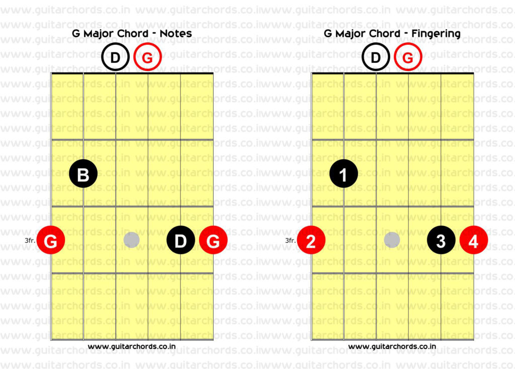 G Major Open Chord Added D Combined