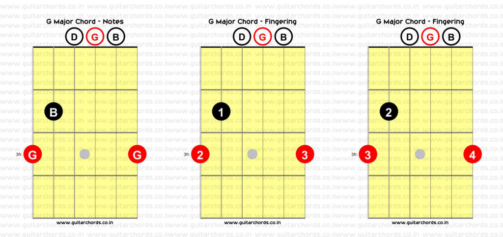 G Major Open Chord Combined
