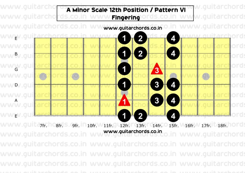 A Minor 12th Position_Fingering