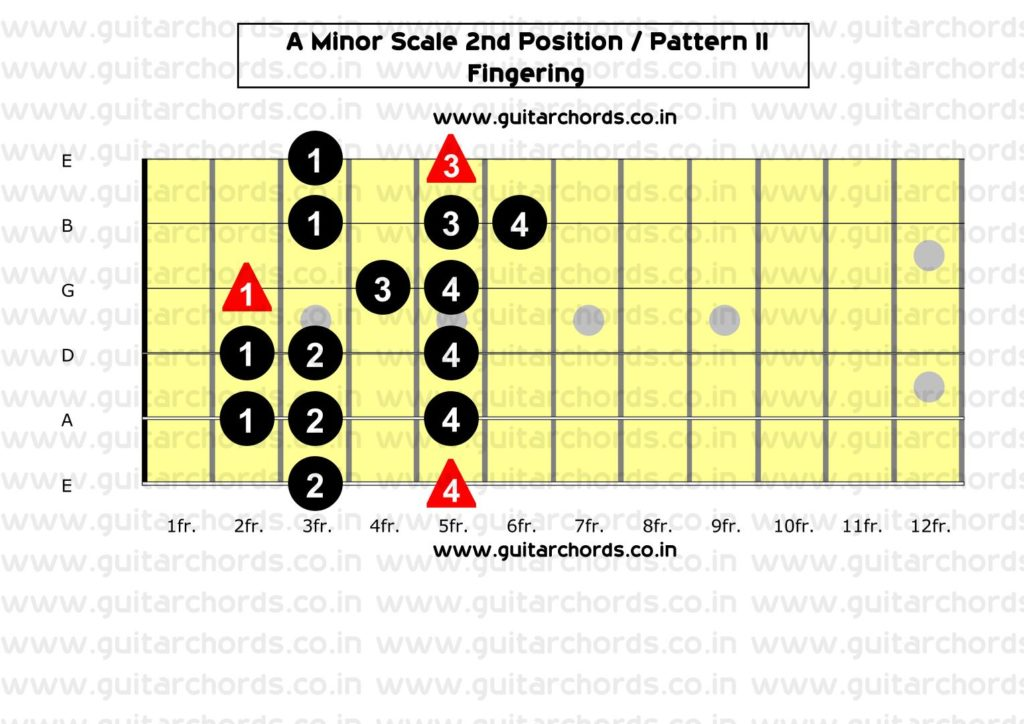A Minor 2nd Position_Fingering