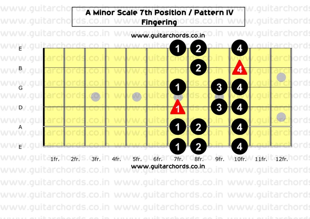 A Minor 7th Position_Fingering