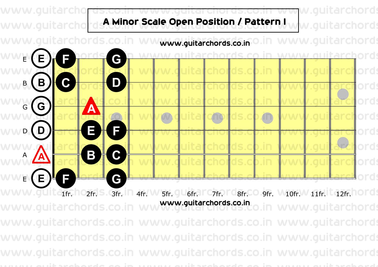 Must Know Guitar Minor Scales Patterns