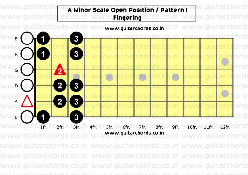 Am Minor Open Position_Fingering