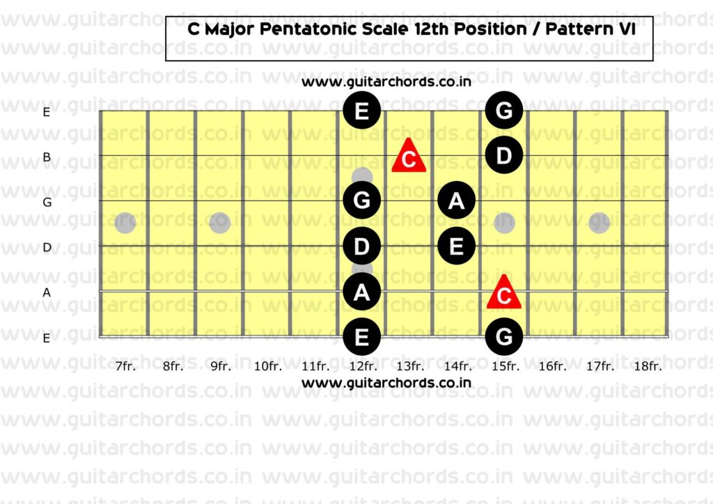 C Major Pentatonic 12th Position