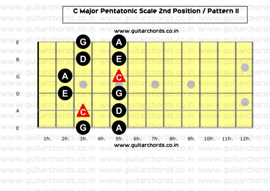 C Major Pentatonic 2nd Position