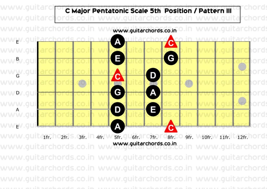 C Major Pentatonic 5th Position