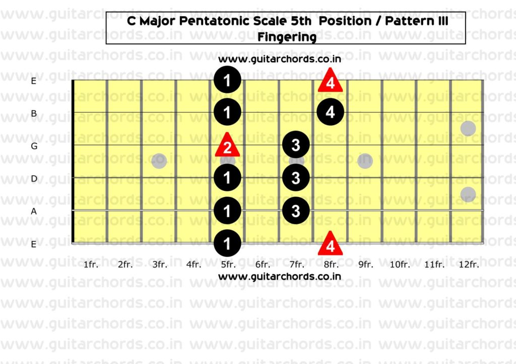 C Major Pentatonic 5th Position_Fingering