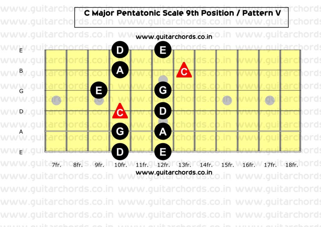 C Major Pentatonic 9th Position
