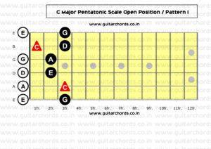 C Major Pentatonic Open Position