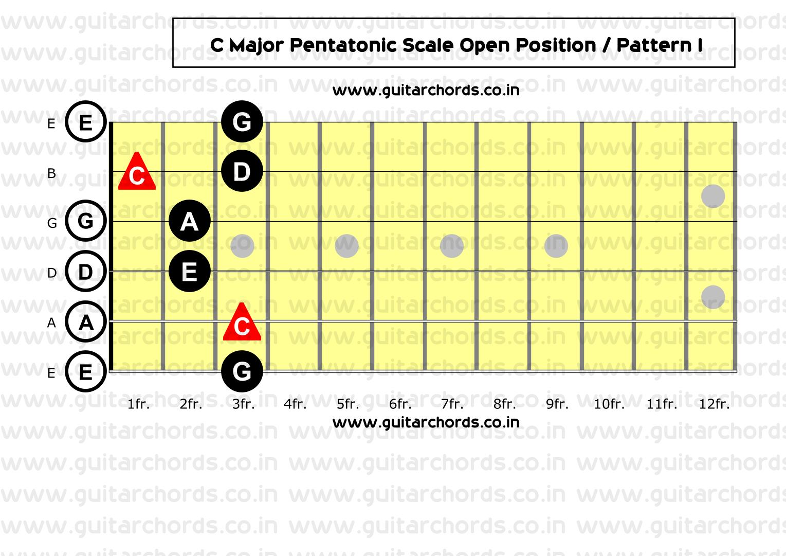 Most Essential Major Pentatonic Scale Guitar Patterns