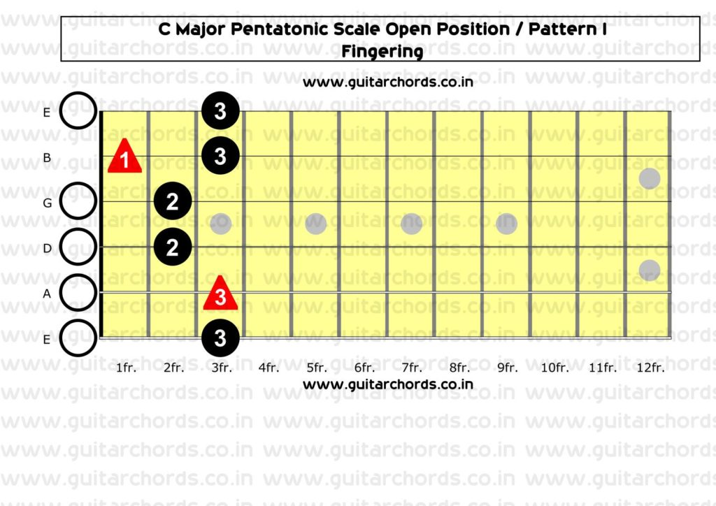 C Major Pentatonic Open Position_Fingering