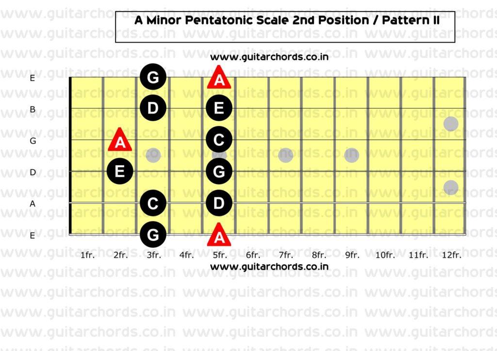 A Minor Pentatonic 2nd Position
