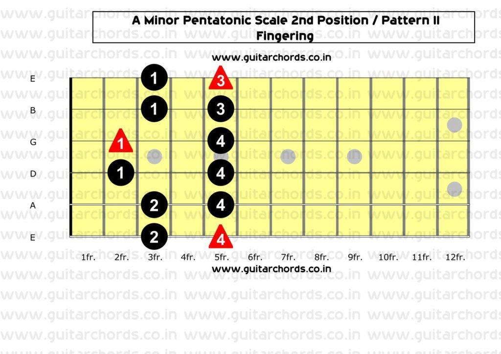 A Minor Pentatonic 2nd Position_Fingering