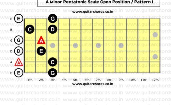 A Minor Pentatonic Open Position