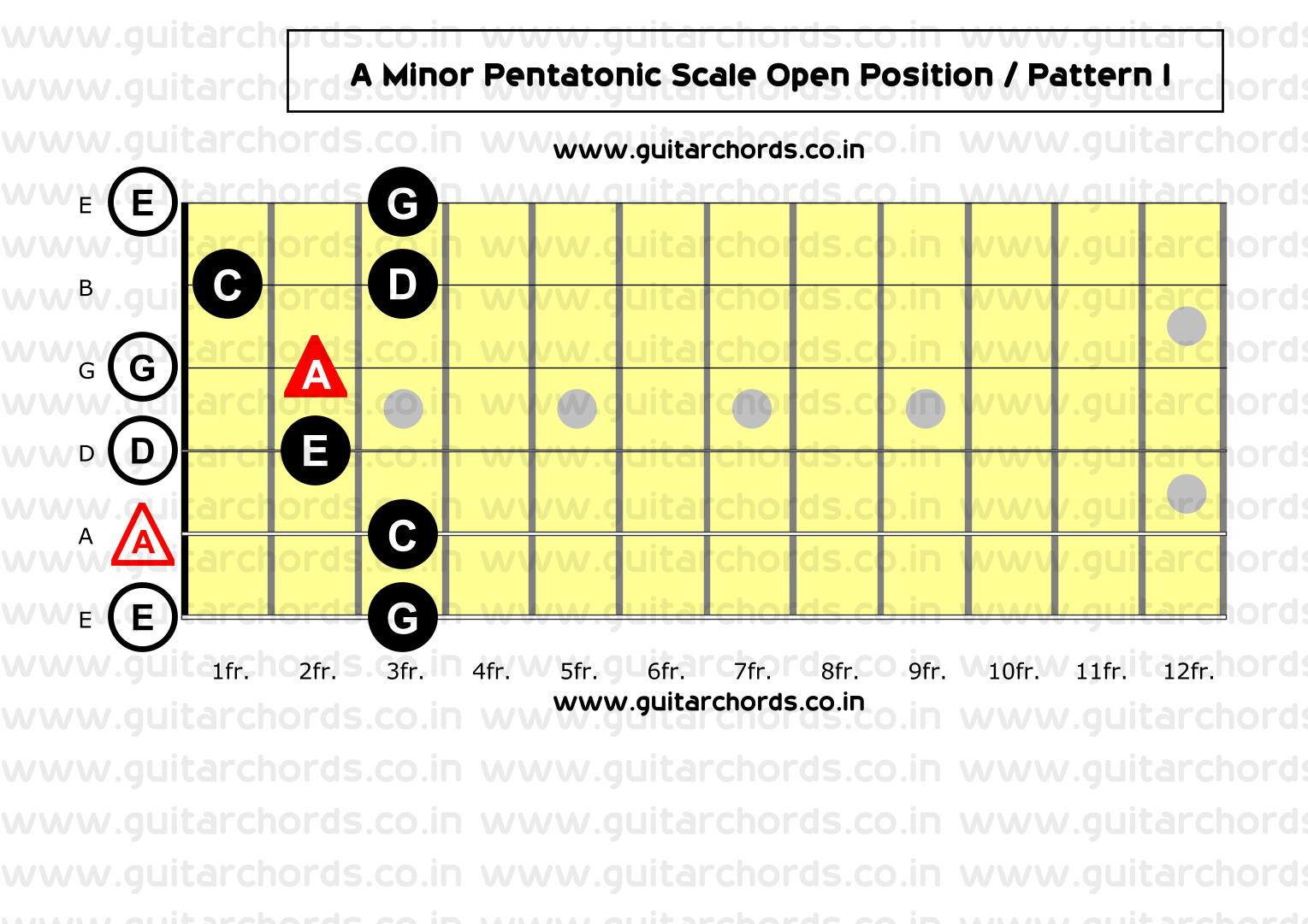 Most Essential Minor Pentatonic Scale Guitar Patterns