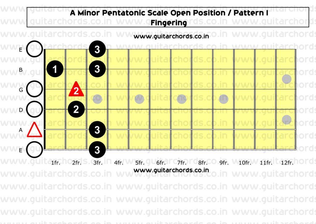 A Minor Pentatonic Open Position_Fingering