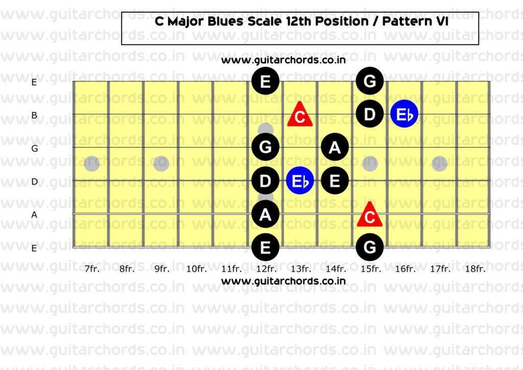 C Major Blues 12th Position