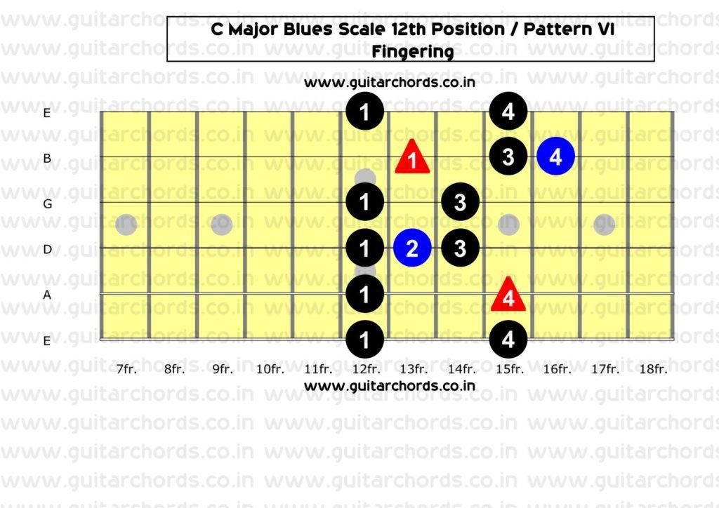 C Major Blues 12th Position_Fingering