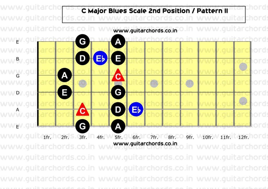 C Major Blues 2nd Position