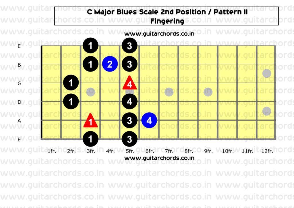C Major Blues 2nd Position_Fingering