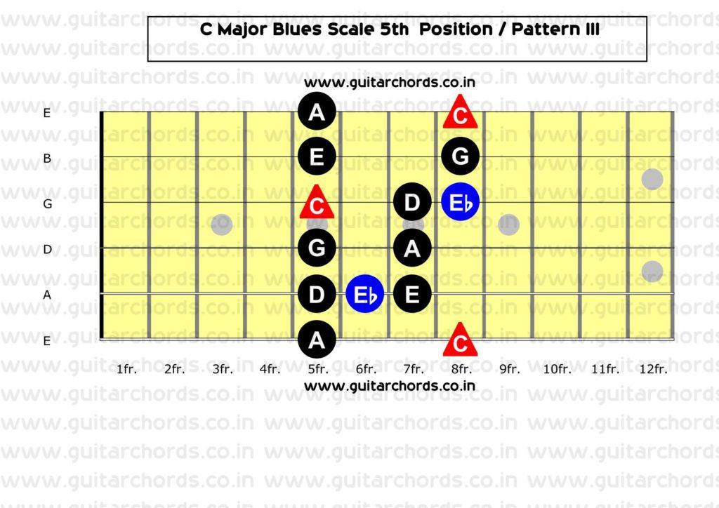 C Major Blues 5th Position