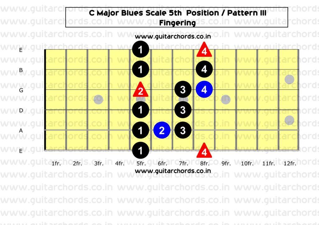 C Major Blues 5th Position_Fingering