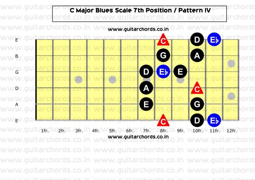 C Major Blues 7th Position