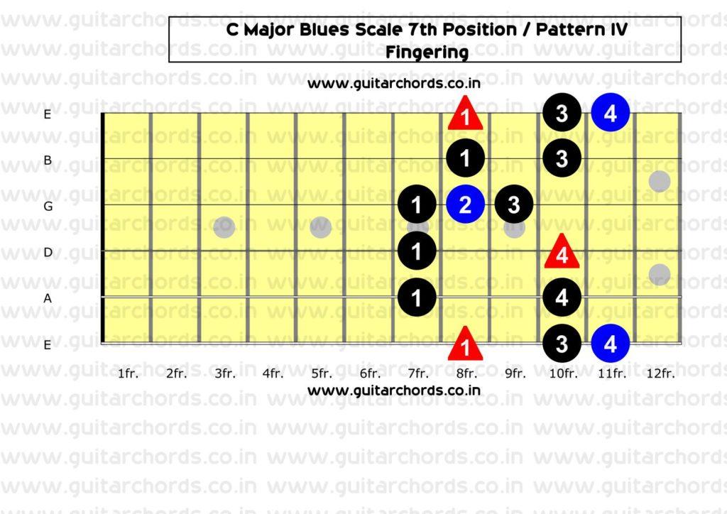 C Major Blues 7th Position_Fingering