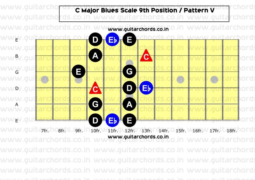 C Major Blues 9th Position