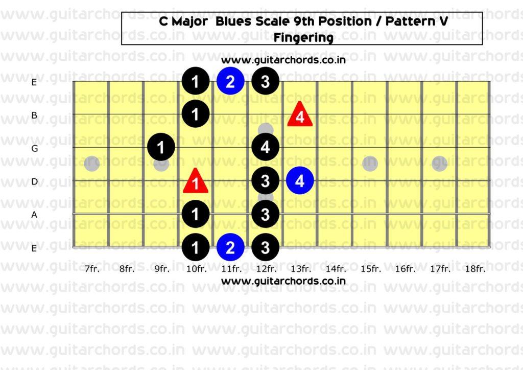 C Major Blues 9th Position_Fingering