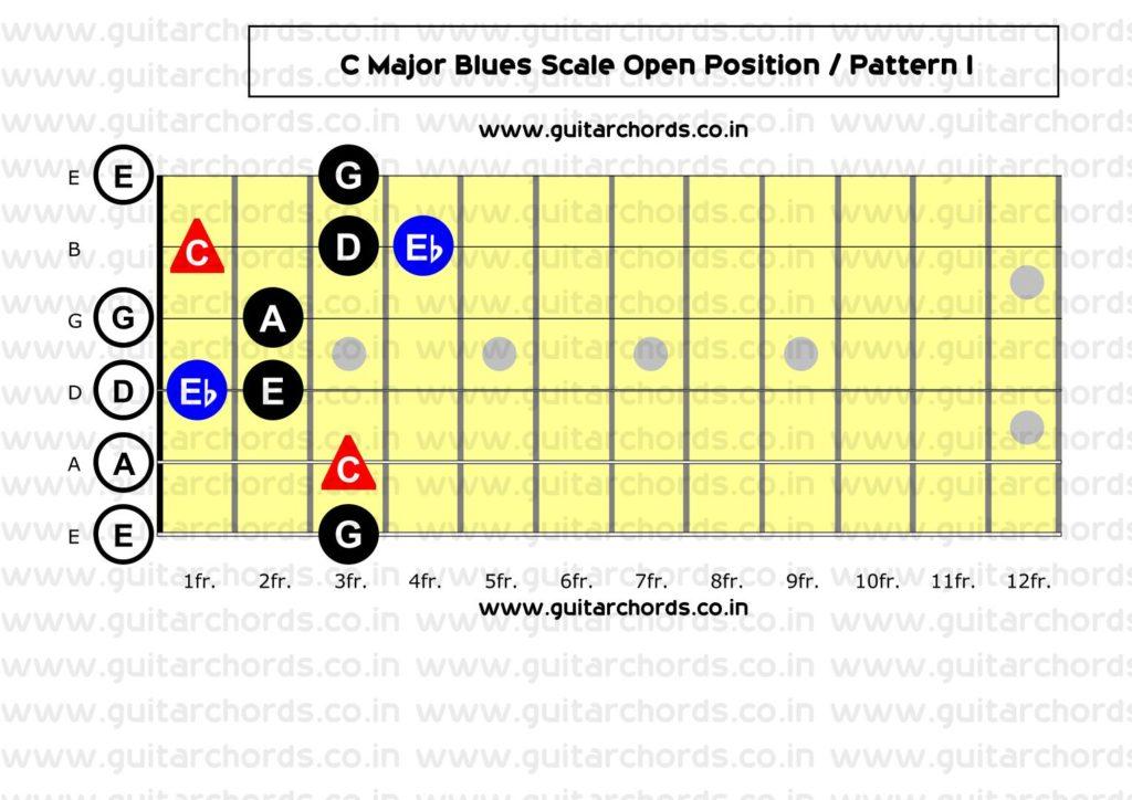C Major Blues Open Position