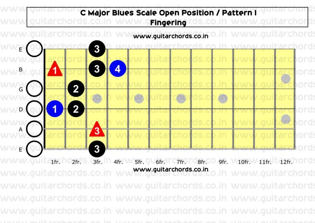 C Major Blues Open Position_Fingering